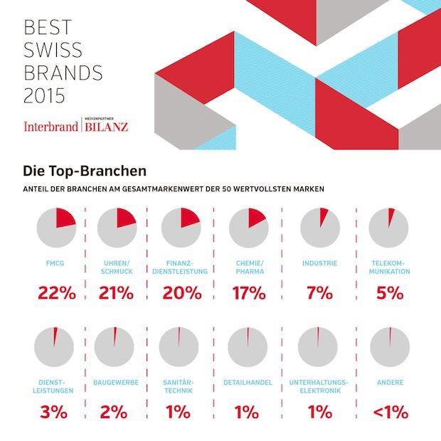 Bild von Interbrands Best Swiss Brands 2015 – Nescafé bleibt die wertvollste Marke der Schweiz