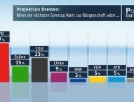 ZDF-Politbarometer Extra Bremen April 2015