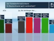 ZDF-Politbarometer April 2015