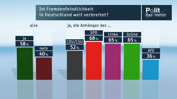 Photo of ZDF-Politbarometer April 2015