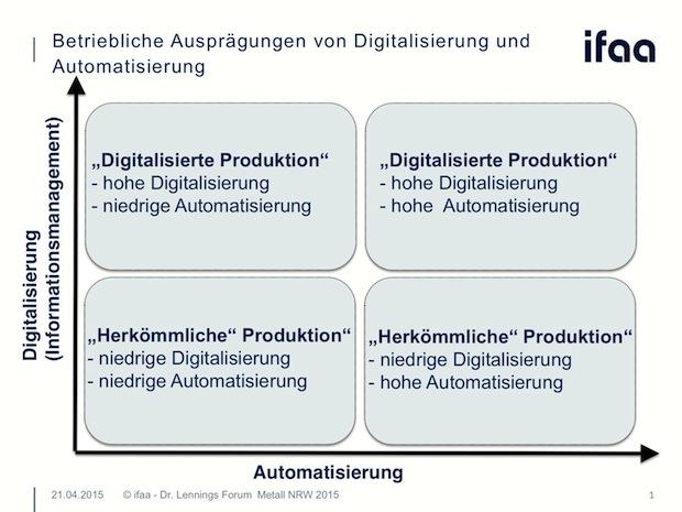 """Bild von ifaa: """"Die"""" Industrie 4.0 wird es nicht geben"""