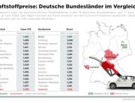 Im Saarland und in Thüringen ist Sprit am teuersten