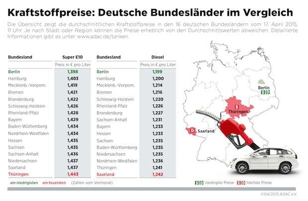 Bild von Im Saarland und in Thüringen ist Sprit am teuersten