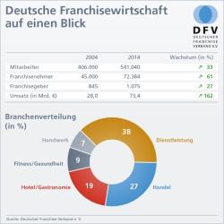 "Quellenangabe: ""obs/Deutscher Franchise Verband e.V."""