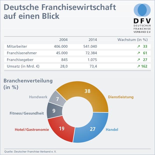 Photo of Deutsche Franchisewirtschaft weiter auf stabilem Wachstumskurs