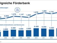 Jahresbilanz der LfA Förderbank Bayern