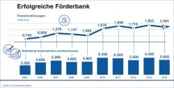 """Quellenangabe: """"obs/LfA Förderbank Bayern"""""""