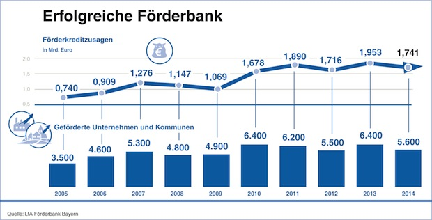 Photo of Jahresbilanz der LfA Förderbank Bayern