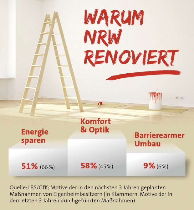 Photo of Niedrige Ölpreise bremsen Energiesparer aus