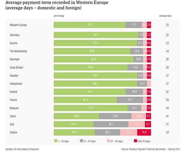 Photo of Zahlungsmoral 2015 – Griechenland und Italien Schlusslichter