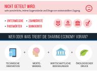 Sharing Economy – Nutzen statt Besitzen