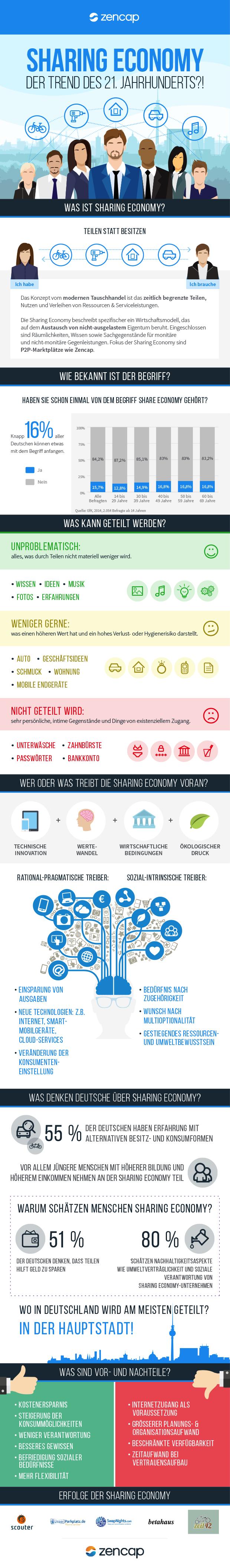 Photo of Sharing Economy – Nutzen statt Besitzen