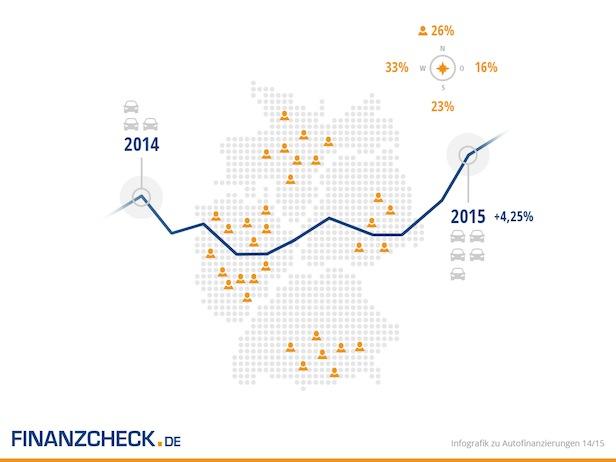 Bild von Mit Vollgas in den Frühling: Autofinanzierungen zur Osterzeit besonders begehrt