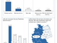 Studie: Deutsche befürworten Umweltabgabe auf Plastiktüten