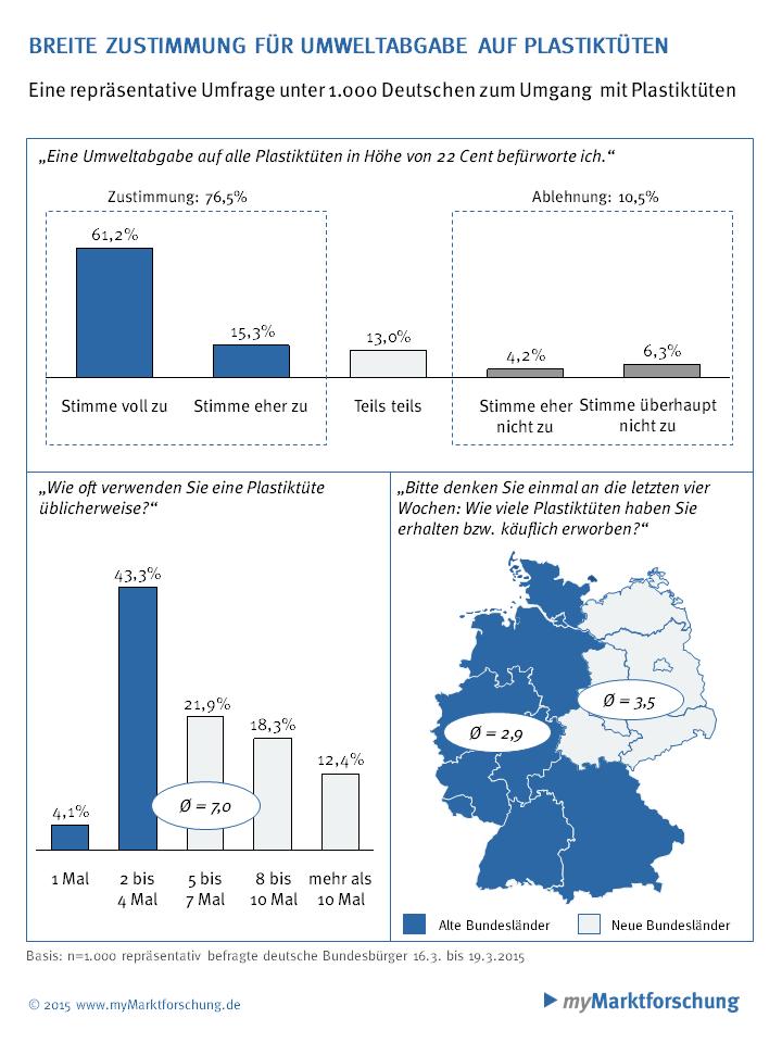 Bild von Studie: Deutsche befürworten Umweltabgabe auf Plastiktüten
