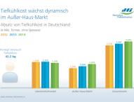 Verbrauch von Tiefkühlprodukten wächst auch 2014