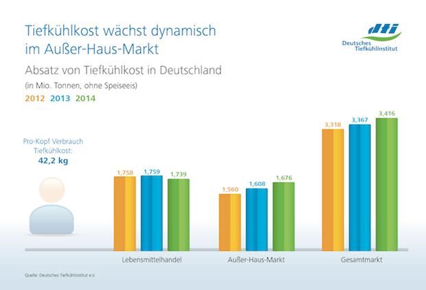 Photo of Verbrauch von Tiefkühlprodukten wächst auch 2014
