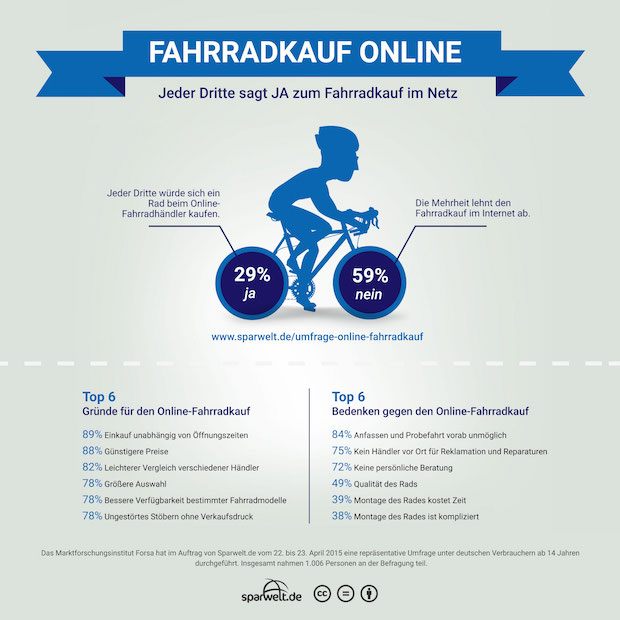 Bild von Online-Fahrradkäufer versprechen sich eine einfache Recherche