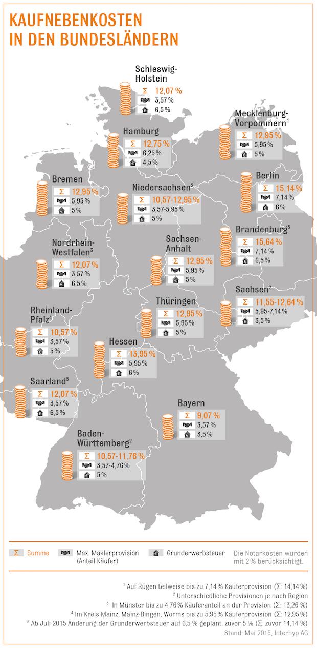 Bild von Erhöhung der Grunderwerbsteuer in Brandenburg