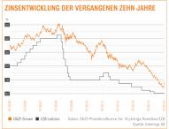 Baufinanzierung: Alles teurer macht der Mai