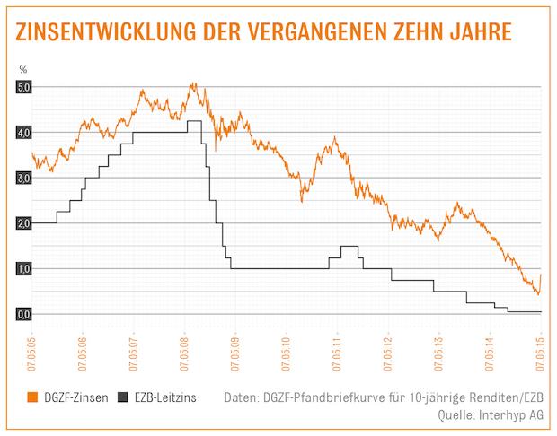 Photo of Baufinanzierung: Alles teurer macht der Mai