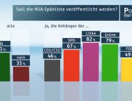 ZDF-Politbarometer Mai 2015