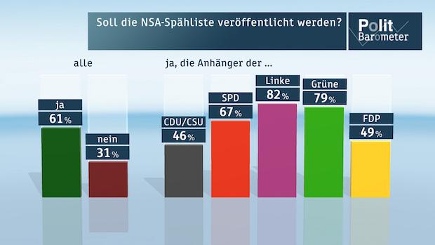 Photo of ZDF-Politbarometer Mai 2015