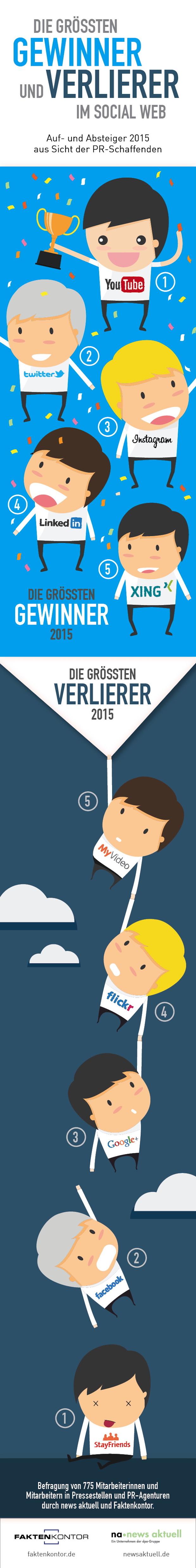Photo of Gewinner und Verlierer im Social Web