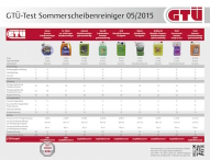 GTÜ testet Sommerscheibenreiniger: Komfort kostet
