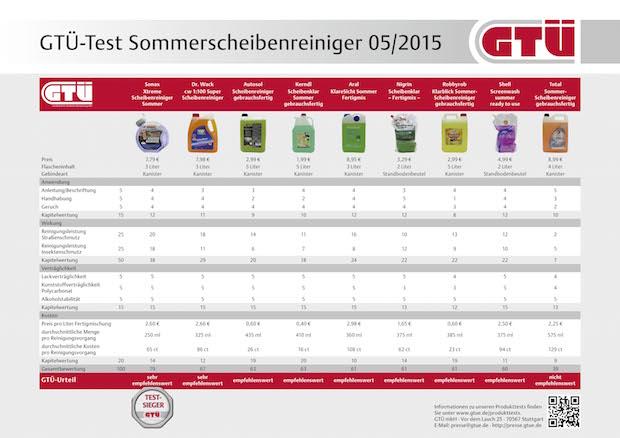 Photo of GTÜ testet Sommerscheibenreiniger: Komfort kostet