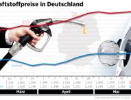 Spritpreise steigen weiterhin leicht