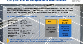 Conergy zeigt Unternehmen, wie sie mit Solarstrom Energiekosten sparen