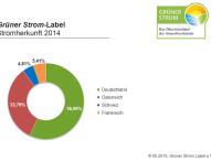 Ökostrom mit dem Grüner Strom-Label kommt überwiegend aus Deutschland