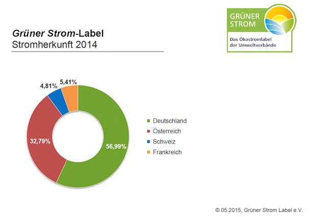 Photo of Ökostrom mit dem Grüner Strom-Label kommt überwiegend aus Deutschland