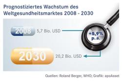 "Quellenangabe: ""obs/Apo Asset Management GmbH/apoAsset"""