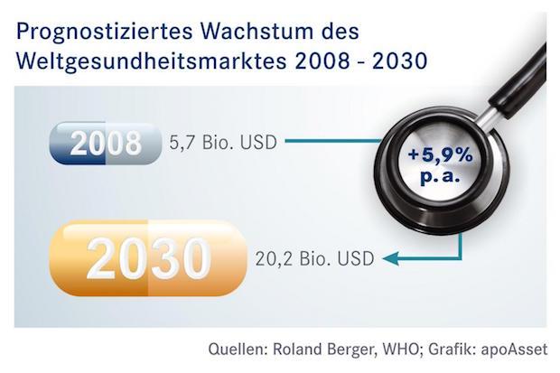 Bild von Neuer Gesundheits-Aktienfonds knackt 100 Mio. Euro-Grenze