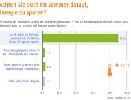 Deutsche Haushalte halten Energiesparen auch im Sommer für sinnvoll