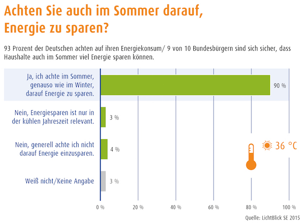 Bild von Deutsche Haushalte halten Energiesparen auch im Sommer für sinnvoll