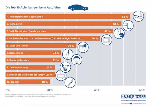Bild von Die Top 10 der Ablenkungen beim Autofahren: