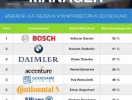 Die beliebtesten Manager Deutschlands 2015