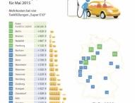 Benzinpreise Mai 2015: Spritpreise auf Jahreshöchststand