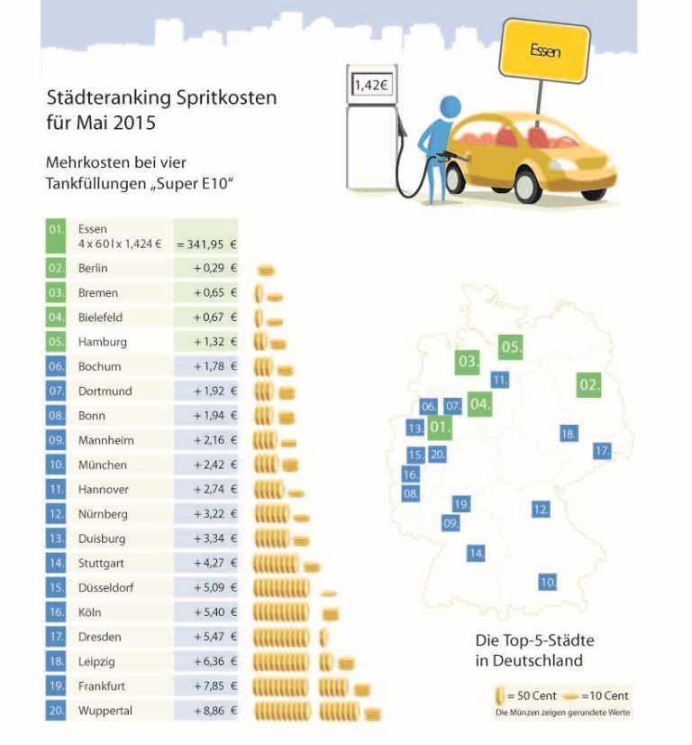 Photo of Benzinpreise Mai 2015: Spritpreise auf Jahreshöchststand