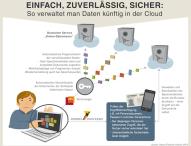 """""""Digitales Ich"""" sichern:"""