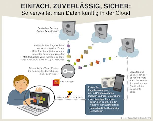 """Photo of """"Digitales Ich"""" sichern:"""