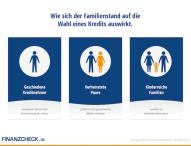Verheiratet oder geschieden? So finanzieren die Deutschen