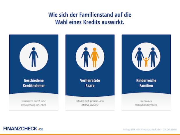 Quelle: FINANZCHECK.de