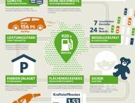 Zehn gute Gründe für ein Erdgasauto