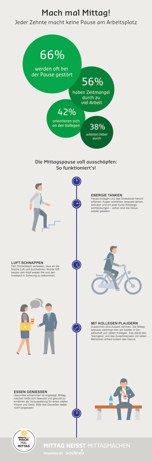 Photo of Infografik: Jeder Zehnte macht keine Pause am Arbeitsplatz!