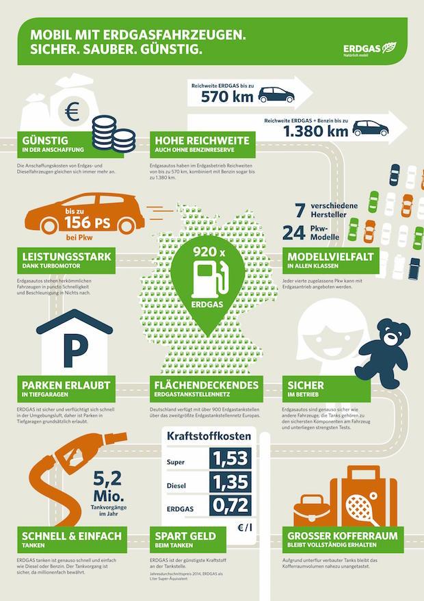 Photo of Zehn gute Gründe für ein Erdgasauto