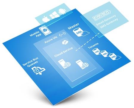 """Bild von """"Microsoft Azure bietet uns eine hoch verfügbare Infrastruktur, die wir beliebig skalieren können."""""""
